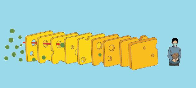 COVID-19'dan Korunmada Delikli Peynir Modeli
